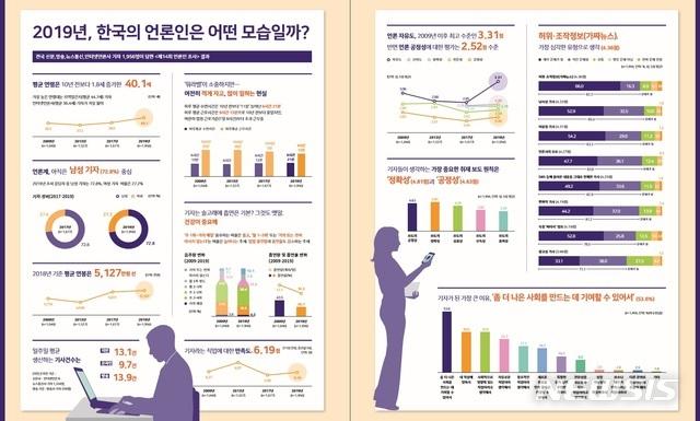 [서울=뉴시스]한국언론진흥재단, '한국의 언론인 2019' 조사 결과. (그래픽 = 한국언론진흥재단 제공) 2020.01.13.photo@newsis.com