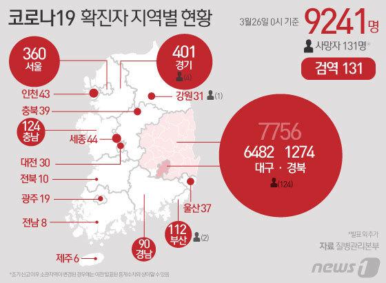 26일 중앙방역대책본부 따르면 0시 기준 코로나19 국내 신규 확진자는 104명이 추가돼 전체 누적 확진자는 9241명으로 늘었다고 발표했다. © News1 김일환 디자이너