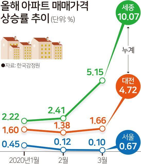 올해 아파트 매매가격 상승률 추이. 그래픽=김문중 기자