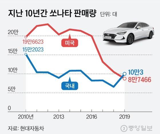 지난 10년간 쏘나타 판매량. 그래픽=김현서 kim.hyeonseo12@joongang.co.kr