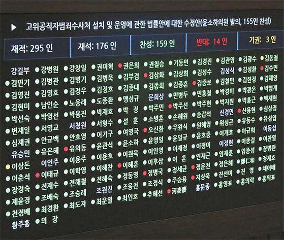 문재인 대통령이 공약 1호로 내걸었던 공수처 법안은 지난해 12월 30일 국회를 통과했다. [뉴스1]