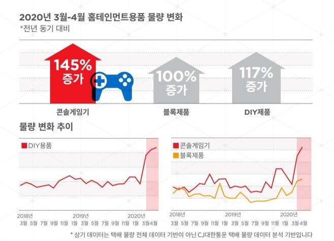 CJ대한통운 © 뉴스1