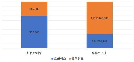 블랙핑크와 트와이스의 초동판매량 및 유튜브 조회 수 최고 기록 비교