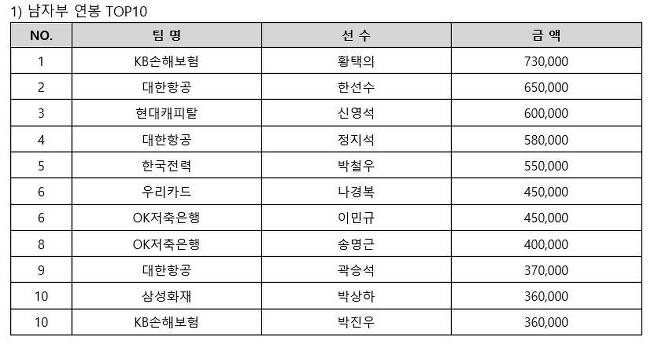 남자부 연봉 톱 10. (한국배구연맹 제공) © 뉴스1