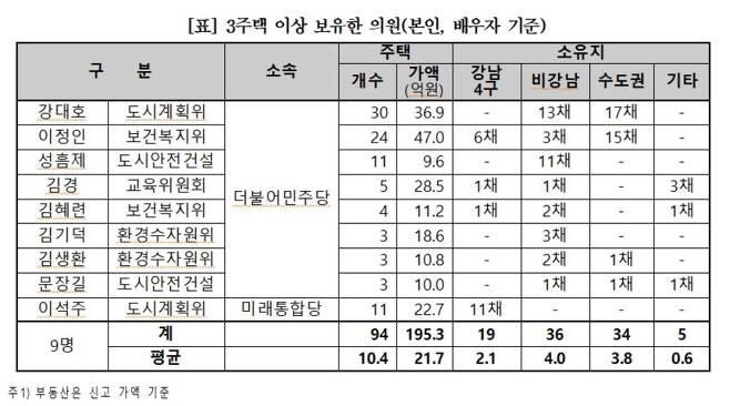 3주택 이상 보유한 서울시의회 의원 [경실련 제공. 재판매 및 DB 금지]