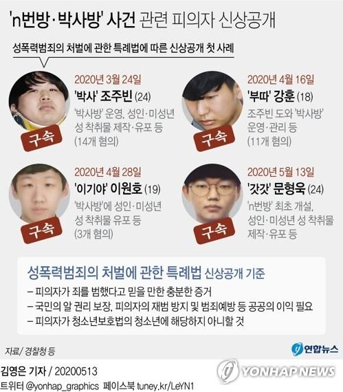 [그래픽] 'n번방·박사방' 사건 관련 피의자 신상공개