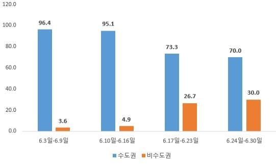 6월 이후 주별 수도권·비수도권 확진자 비중(%) [중앙방역대책본부 제공. 재판매 및 DB금지]