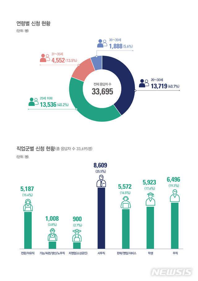 [서울=뉴시스]서울 청년월세 신청자 연령과 직업군. (그래픽=서울시 제공) 2020.07.06. photo@newsis.com
