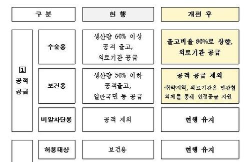 마스크 공급 체계 [식품의약품안전처 제공. 재판매 및 DB금지]