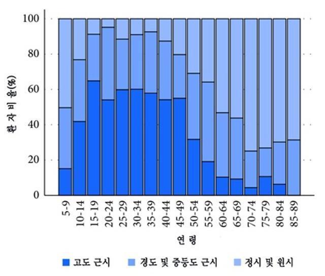 망막박리 환자의 연령대별 근시 비율. 분당서울대병원 제공