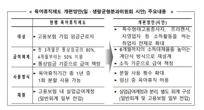 육아휴직제도 개편방안 [저출산·고령사회위원회 제공. 재판매 및 DB금지]