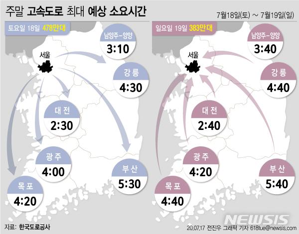 [서울=뉴시스] 지난 17일 한국도로공사는 이번 주말 토요일은 대체로 맑은 날씨로 평소와 비슷한 수준으로 혼잡하겠으며, 일요일은 전국에 비가 예보되어 교통량이 다소 감소할 것으로 예상했다. (그래픽=전진우 기자) 618tue@newsis.com