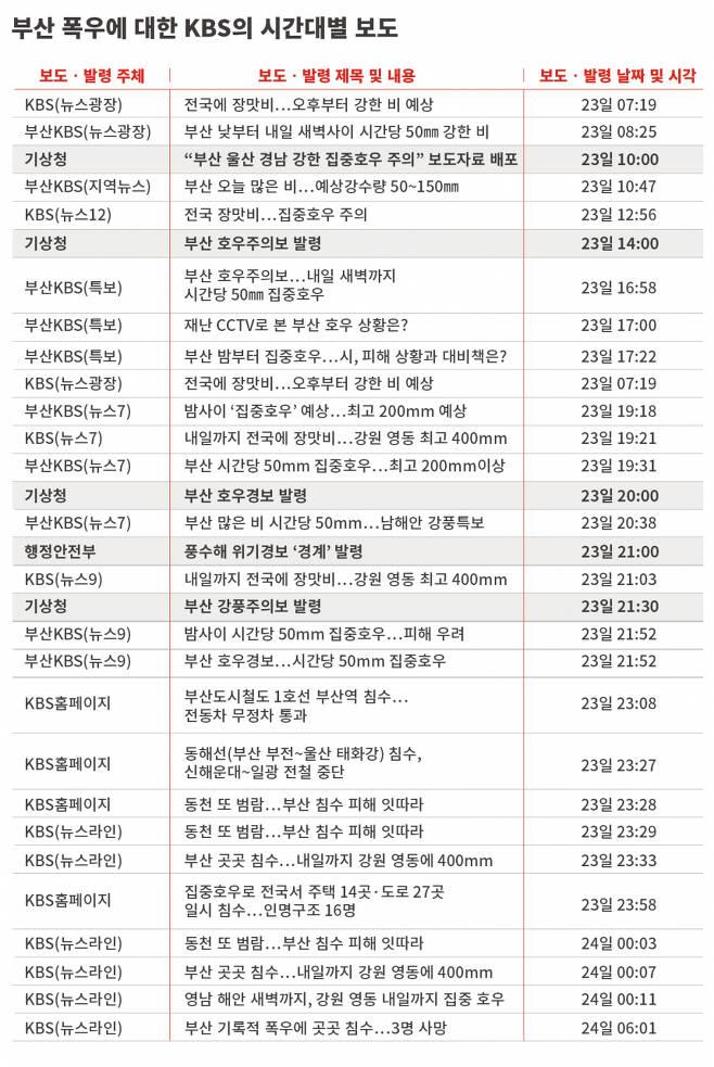 7월23일~24일 부산 폭우 상황에 대한 KBS 보도 순서와 시각 ⓒ 양선영 오퍼레이터