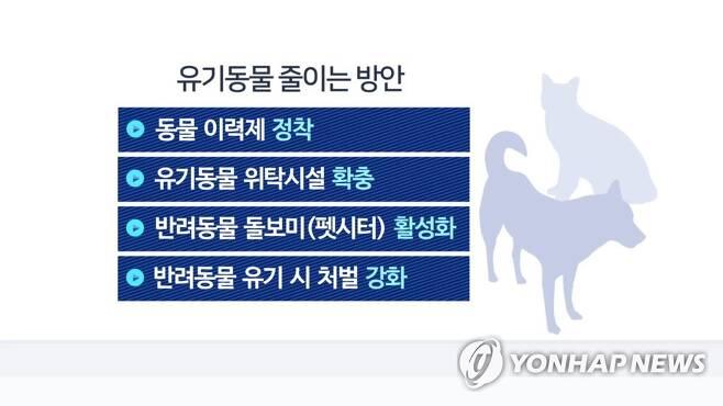유기동물 줄이는 방안(CG) [연합뉴스TV 제공]