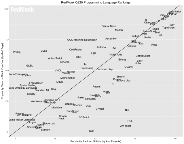 레드몽크 프로그래밍 언어 순위 (표=레드몽크)
