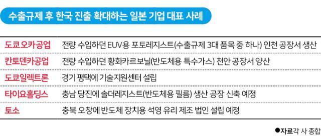 수출규제 후 한국 진출 확대하는 일본 기업 대표 사례