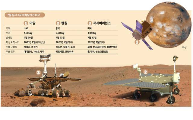 7월 발사 3국 화성탐사선 비교