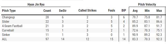 [표] 25일 류현진의 구종별 투구수 및 평균구속(자료=베이스볼서번트)