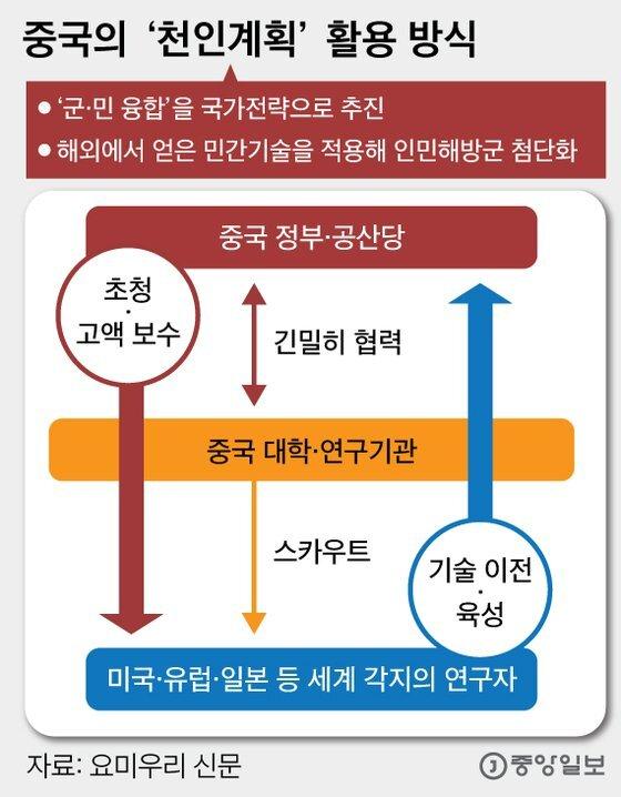 중국의 '천인계획' 활용 방식. 그래픽=심정보 shim.jeongbo@joongang.co.kr