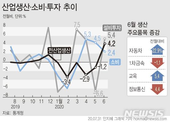 [서울=뉴시스]지난달 31일 통계청에 따르면 6월 '전(全)산업 생산 지수'는 106.9로 전월 대비 4.2% 증가했다. 소비 상황을 나타내는 '소매 판매액 지수'는 2.4%, 설비 투자의 경우  5.4% 각각 증가했다. (그래픽=안지혜 기자)  hokma@newsis.com