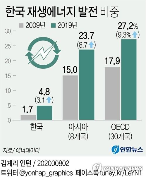 [그래픽] 한국 재생에너지 발전 비중