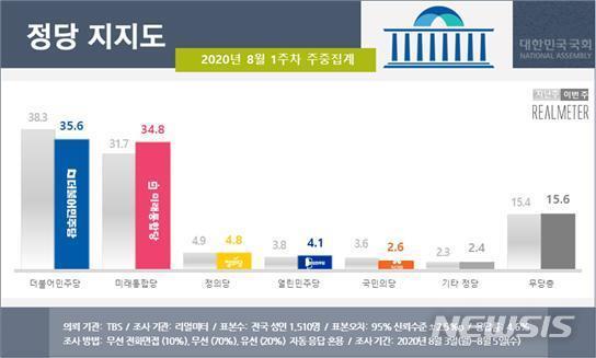 [서울=뉴시스] 8월 1주차 정당지지도 주중집계 (사진 = 리얼미터 제공)