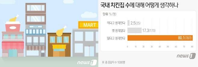 뉴스1x오픈서베이 치킨 소비 조사 © News1 김일환 디자이너