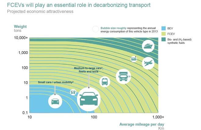주행거리 및 운송수단에 따른 전기, 수소 연료 효율(수소위원회 제공)© 뉴스1