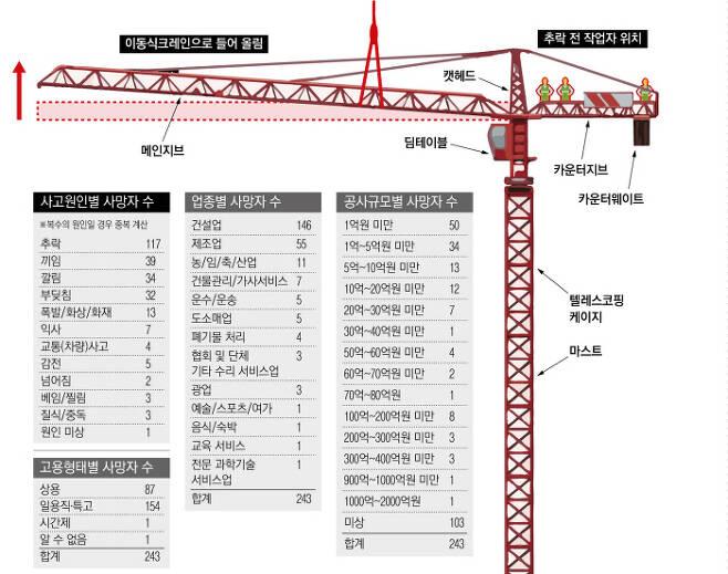 지난 1월3일  인천 송도의 타워크레인 해체 공사 현장에서 무게추 역할을 하는 카운터웨이트를 먼저 해체하지 않은 채 메인지브를 들어올리는 바람에 크레인이 뒤로 고꾸라지면서 작업자 2명이 사망했다. 공사비용 350만원을 아끼려다 벌어진 일이었다.