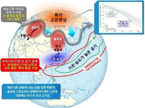북극고온현상(사진=연합뉴스)