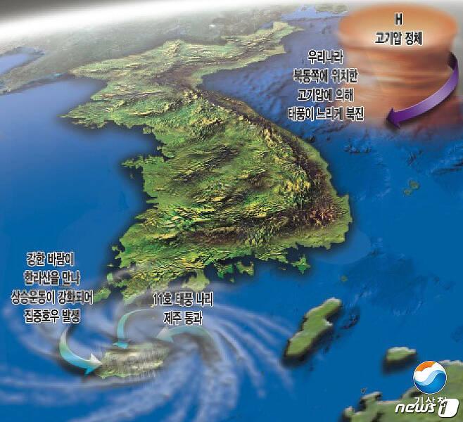 2007년 태풍 '나리' 호우발생 3차원 모식도.(기상청 제공)© News1