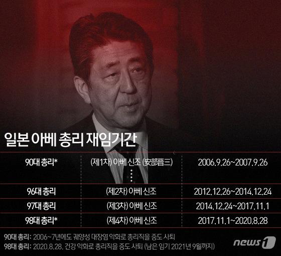 아베 신조 일본 총리 역대 재임 기간. © News1 이은현 디자이너