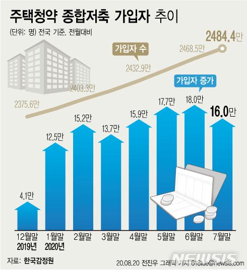 [서울=뉴시스] 20일 한국감정원 청약홈 시스템에 따르면 7월 말 기준 주택청약종합저축 가입자 수는 2484만4321명으로 6월 말 보다 15만9656명 증가했다. 시세 보다 분양가가 낮은 로또 아파트 열기가 지속되면서 청약통장 가입자도 큰 폭의 증가세를 이어가고 있다. (그래픽=전진우 기자) 618tue@newsis.com