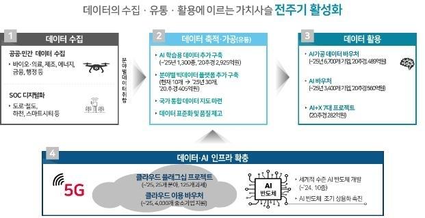데이터 댐 7개 사업의 연계 구성도 [과학기술정보통신부 제공]