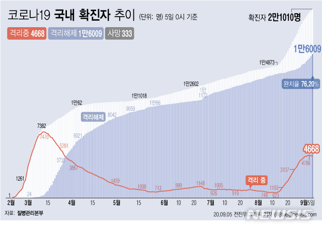 [서울=뉴시스]5일 0시 기준 '코로나 19' 누적 확진자는 168명 늘어난 2만1010명이다. 치료 중인 환자는 60명 줄어 4668명이 됐다. 확진자 중 완치자 비율을 나타내는 완치율은 76.20%를 기록하고 있다. (그래픽=전진우 기자)    618tue@newsis.com