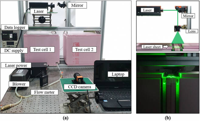 (a) 실험장치 구성 (b) 유체유동 가시화용 레이져 모듈.[KIST 제공]