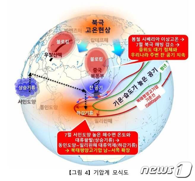 2020년 여름철 기압계 모식도(기상청 제공) © 뉴스1