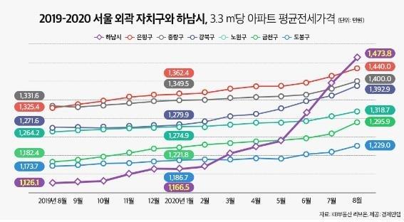 하남시·서울외곽 지난 1년간 3.3㎡당 평균 전셋값 추이 [경제만랩 제공]