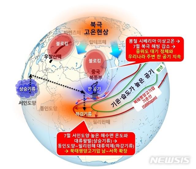 [서울=뉴시스]올 여름철 기압계 모식도. 2020.9.9(사진=기상청 제공) photo@newsis.com