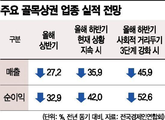 주요 골목상권 업종 실적 전망. 자료 = 전국경제인연합회
