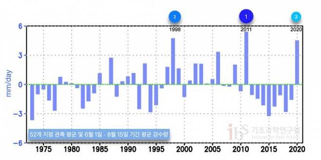 우리나라 52개 지점 관측 평균값을 이용해 1973~2020년 6월1일~8월 15일 기간 평균 강수량(mm/day)을 기후 평균(1973년-2020년 기간 평균) 대비 편차로 표시했다. 그래프가 위로 향할수록 평균보다 강수량이 많았던 해다. 자료 기상청, 그래프 IBS 제공
