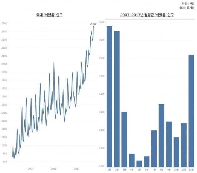역대 및 2003~2017년 월평균 '쉬었음'. 통상 겨울에 오르고 봄에 내렸던 '쉬었음' 인구는 2018년부터 계절과 무관하게 상승세를 보이고 있다. /그래프=신현보 한경닷컴 기자