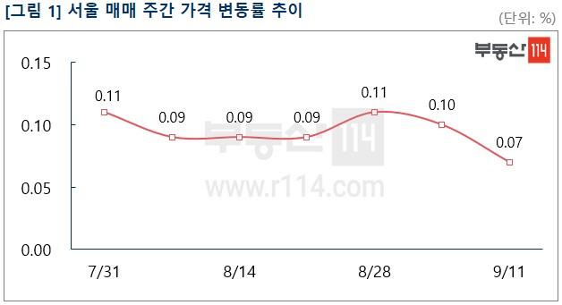서울 아파트값 상승폭이 2주째 하락세를 보이고 있다.[부동산114 제공]