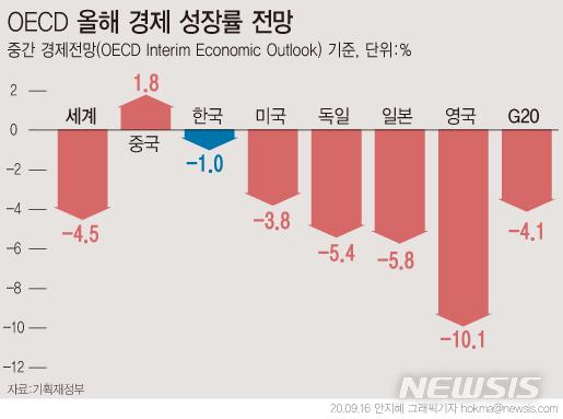 [서울=뉴시스]16일 기획재정부에 따르면 OECD가 전망한 한국의 경제 성장률 전망치는 37개 회원국 중 1위다. G20(주요20개국) 국가 중에서는 유일하게 플러스(+) 성장이 예상되는 중국(1.8%)에 이어 2위다. (그래픽=안지혜 기자)  hokma@newsis.com