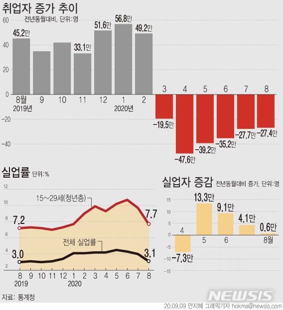 [서울=뉴시스]통계청이 9일 발표한 '8월 고용동향'에 따르면 지난달 취업자는 2708만5000명으로 전년보다 27만4000명(-1.0%) 감소했다. (그래픽=안지혜 기자)  hokma@newsis.com