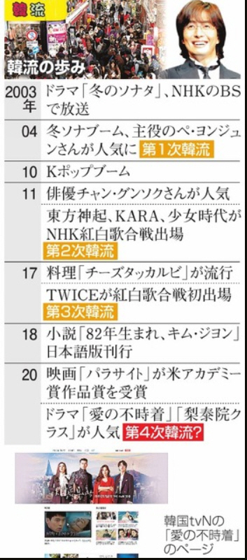 일본 아사히신문이 보도한 한류흐름도.