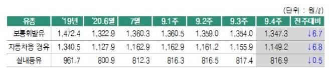 9월 넷째 주 전국 주유소 판매가격 [오피넷 제공. DB 및 재판매 금지]