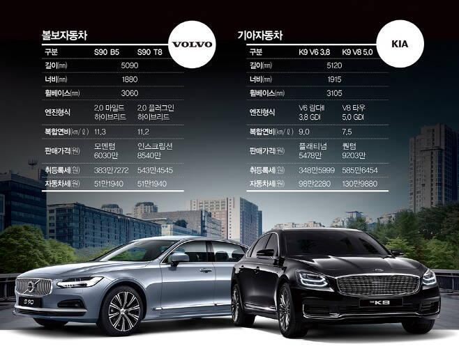 (왼쪽부터)볼보 S90 vs 기아 K9. /그래픽=김민준 기자