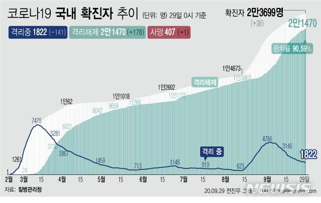 [서울=뉴시스]29일 0시 기준 '코로나 19' 누적 확진자는 38명 늘어난 2만3699명이다. 치료 중인 환자는 141명 줄어 1822명이 됐다. 확진자 중 완치자 비율을 나타내는 완치율은 90.59%를 기록하고 있다. (그래픽=전진우 기자)  618tue@newsis.com