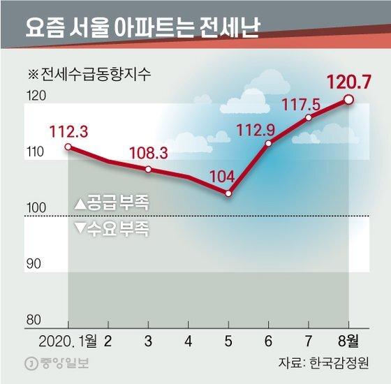요즘 서울 아파트는 전세난, 전세수급동향지수. 그래픽=신재민 기자 shin.jaemin@joongang.co.kr